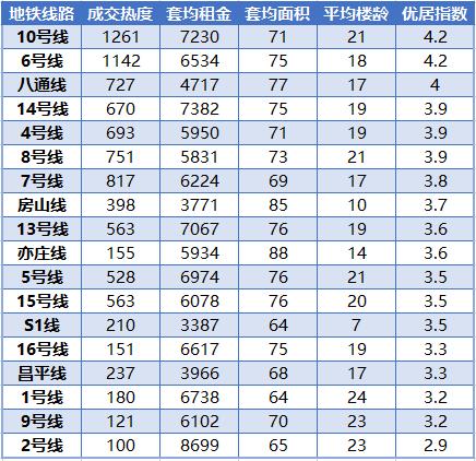 7成毕业生租房最关注交通,北京哪些地铁站租住热度高?-中国网地产