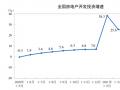 统计局:前5月商品房销售面积66383万平方米 同比增长36.3%